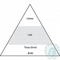 E-liquide Sense Café Crème